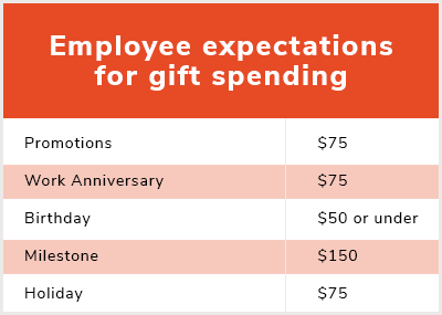 What To Spend On Employee Retention Gifts