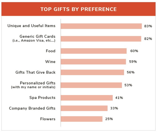 top business gifts by preference